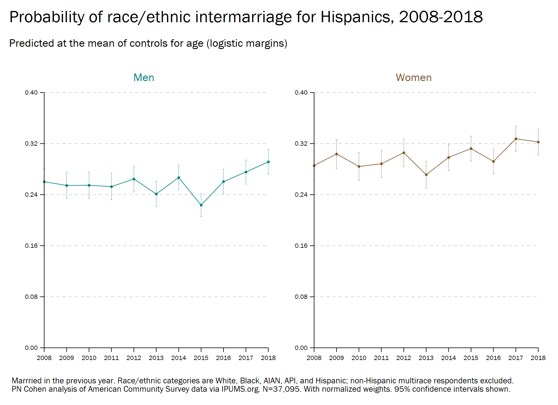 hispanic intermarriage